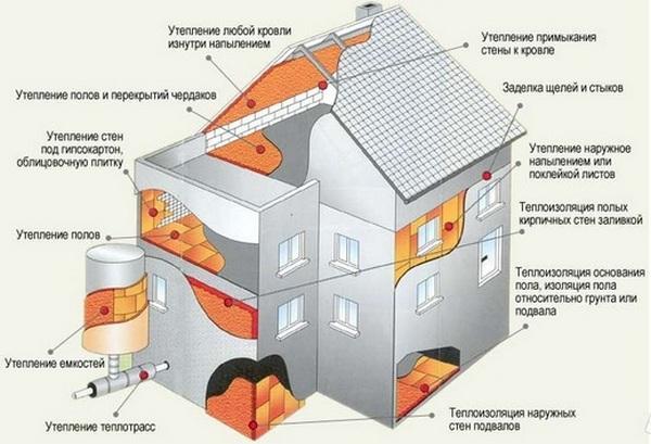 теплоизоляция для дома